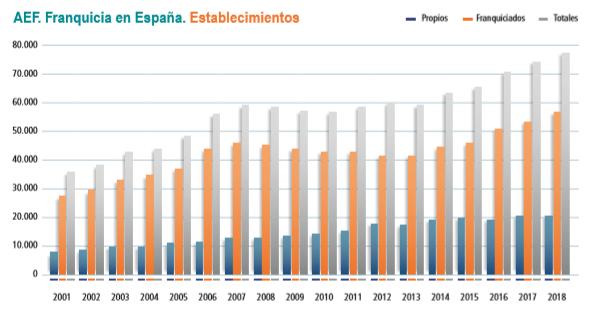 Establecimientos franquicia en España