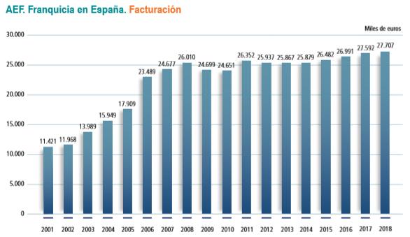 Facturación franquicia en España